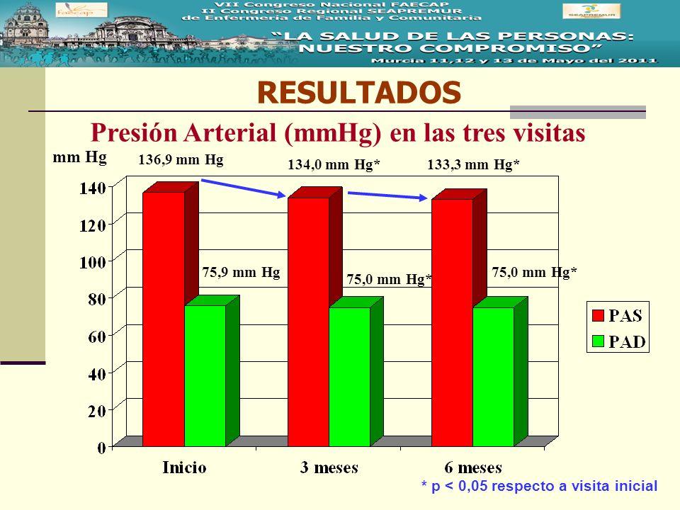 RESULTADOS mm Hg 136,9 mm Hg 134,0 mm Hg* 75,9 mm Hg 75,0 mm Hg* 133,3 mm Hg* Presión Arterial (mmHg) en las tres visitas * p < 0,05 respecto a visita
