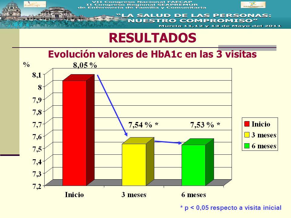 RESULTADOS Evolución valores de HbA1c en las 3 visitas % 8,05 % 7,54 % *7,53 % * * p < 0,05 respecto a visita inicial