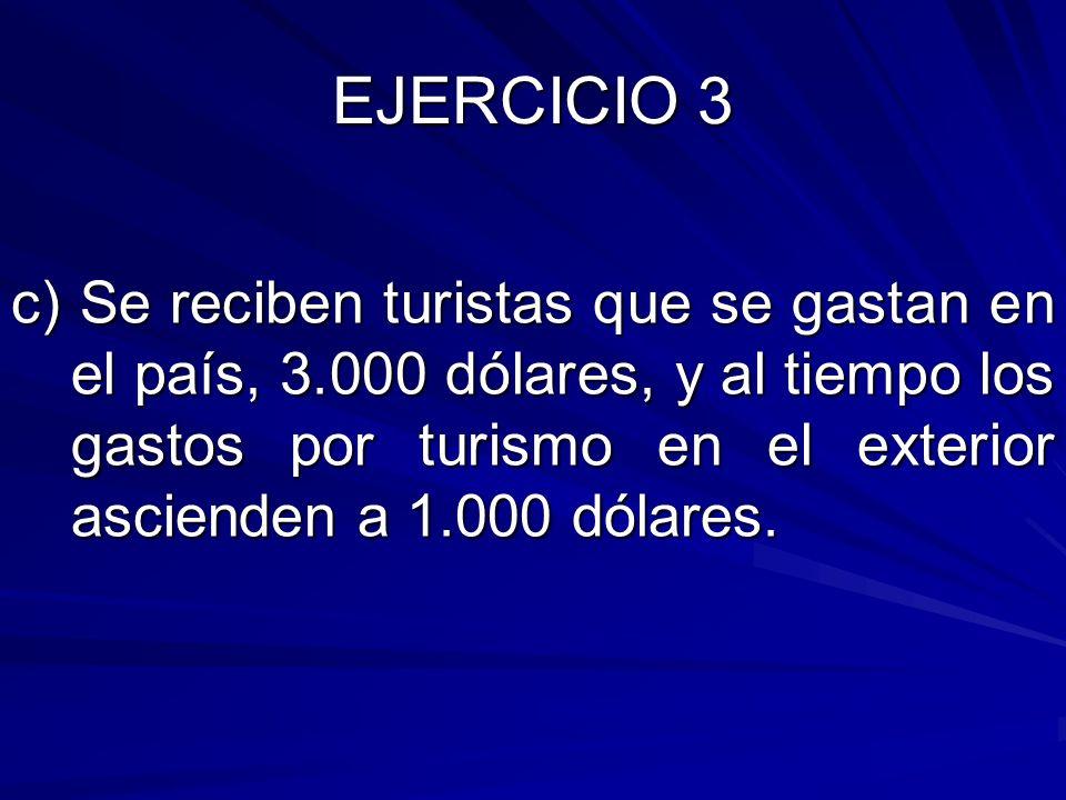 c) Se reciben turistas que se gastan en el país, 3.000 dólares, y al tiempo los gastos por turismo en el exterior ascienden a 1.000 dólares.