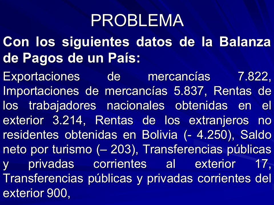 PROBLEMA Con los siguientes datos de la Balanza de Pagos de un País: Exportaciones de mercancías 7.822, Importaciones de mercancías 5.837, Rentas de l