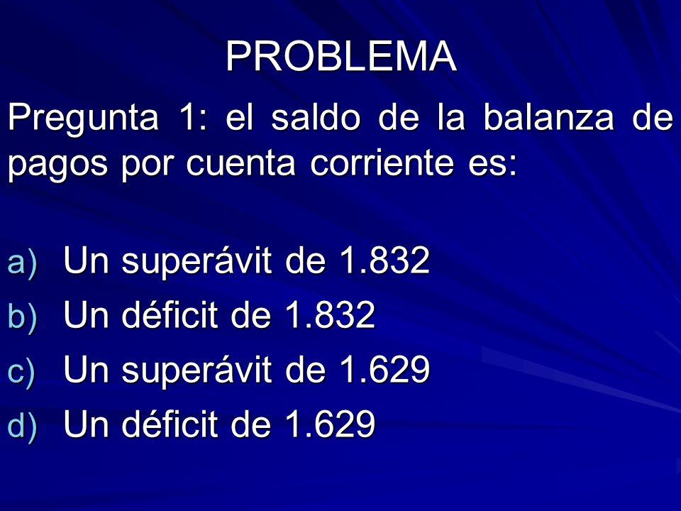 PROBLEMA Pregunta 1: el saldo de la balanza de pagos por cuenta corriente es: a) Un superávit de 1.832 b) Un déficit de 1.832 c) Un superávit de 1.629