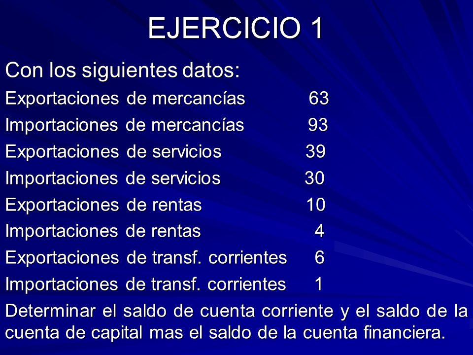 EJERCICIO 1 Con los siguientes datos: Exportaciones de mercancías 63 Importaciones de mercancías 93 Exportaciones de servicios 39 Importaciones de ser