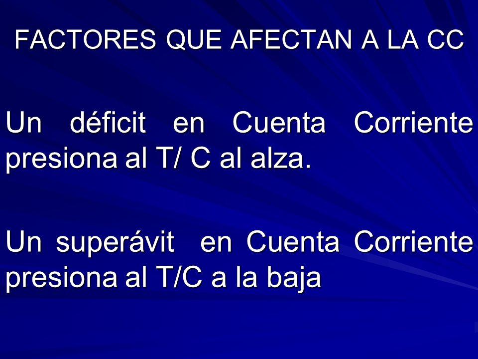 FACTORES QUE AFECTAN A LA CC Un déficit en Cuenta Corriente presiona al T/ C al alza. Un superávit en Cuenta Corriente presiona al T/C a la baja