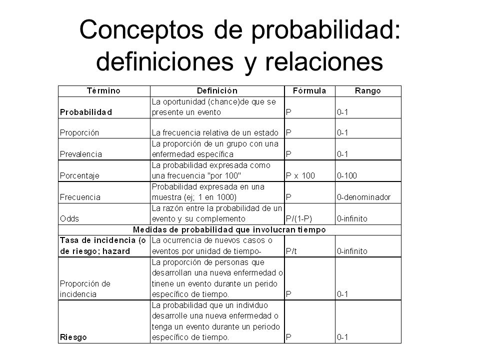 Conceptos de probabilidad: definiciones y relaciones