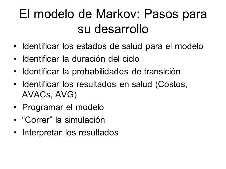 El modelo de Markov: Pasos para su desarrollo Identificar los estados de salud para el modelo Identificar la duración del ciclo Identificar la probabi