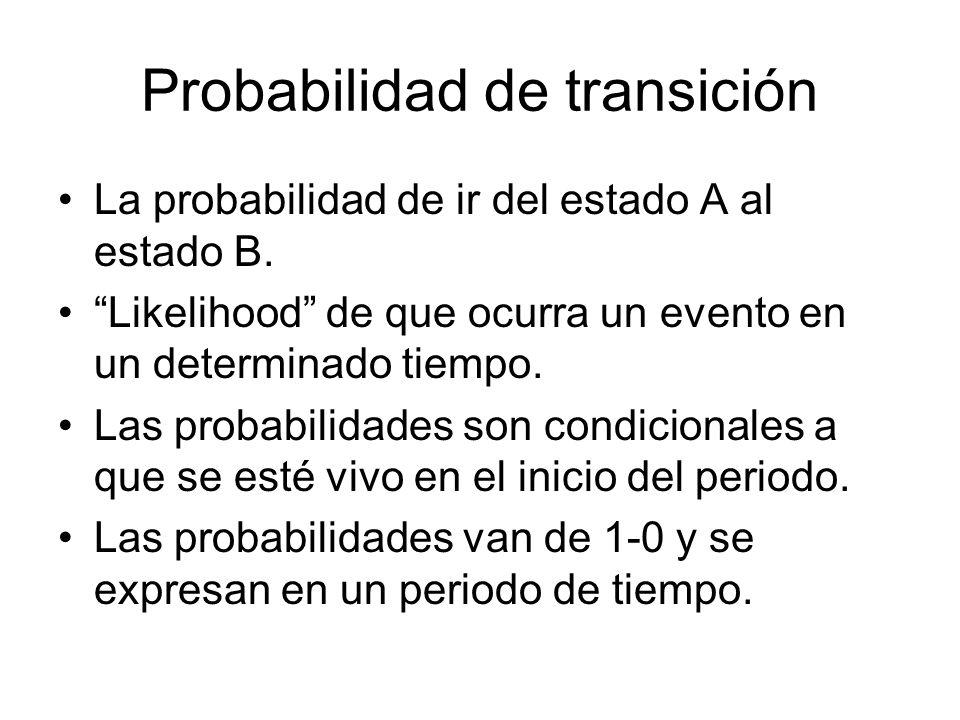Probabilidad de transición La probabilidad de ir del estado A al estado B. Likelihood de que ocurra un evento en un determinado tiempo. Las probabilid