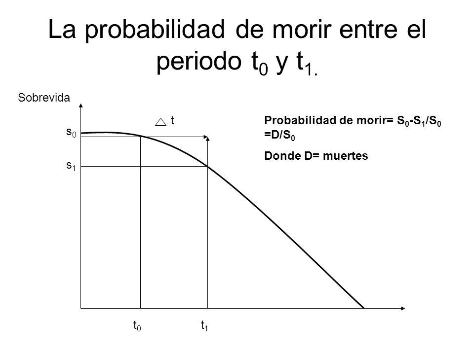 La probabilidad de morir entre el periodo t 0 y t 1. t t0t0 t1t1 s0s0 s1s1 Sobrevida Probabilidad de morir= S 0 -S 1 /S 0 =D/S 0 Donde D= muertes