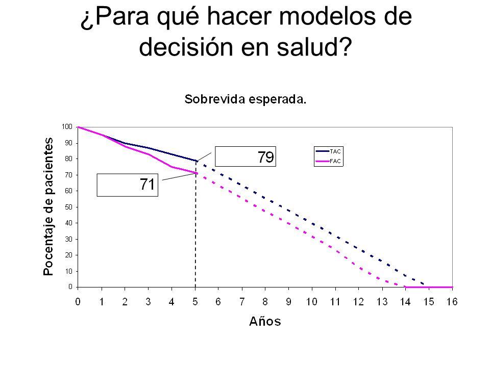 Identificar la probabilidades de transición Datos para estimar las probabilidades de transición: –Mortalidad: Tablas de vida, bases de datos –Estudios clínicos, registros, bases de datos retrospectivas.
