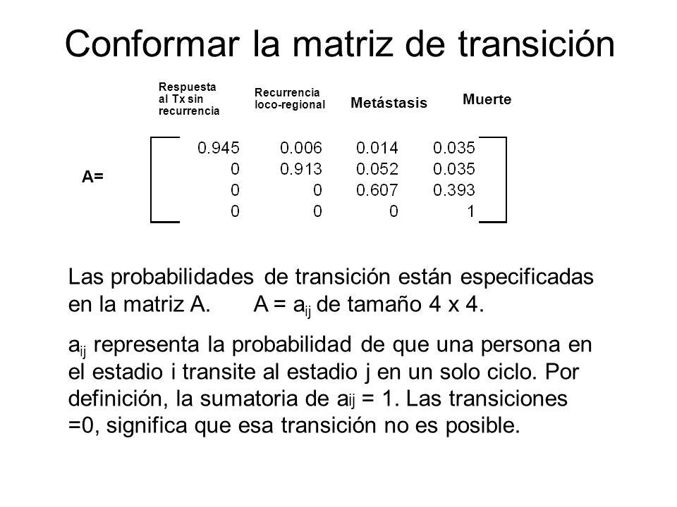 Conformar la matriz de transición A= Las probabilidades de transición están especificadas en la matriz A. A = a ij de tamaño 4 x 4. a ij representa la