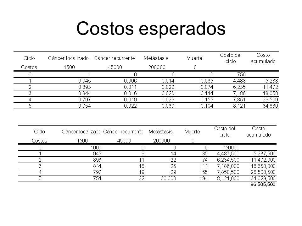 Costos esperados