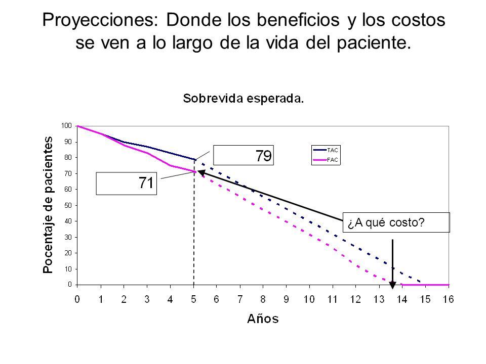 Proyecciones: Donde los beneficios y los costos se ven a lo largo de la vida del paciente. ¿A qué costo?