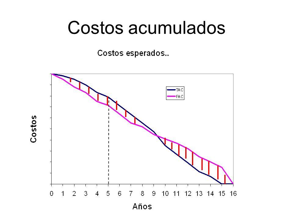 Costos acumulados
