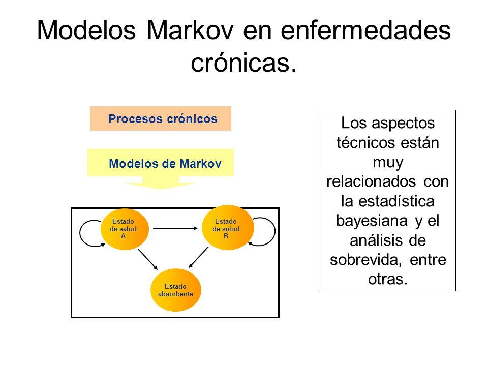 Año = 0 Año = 1 Año = 2 Año = 3 Año = 4 Respuesta al Tx sin recurrencia Recurrencia loco-regional MetástasisMuerte Caracterización de un modelo Markov: Sin tratamiento
