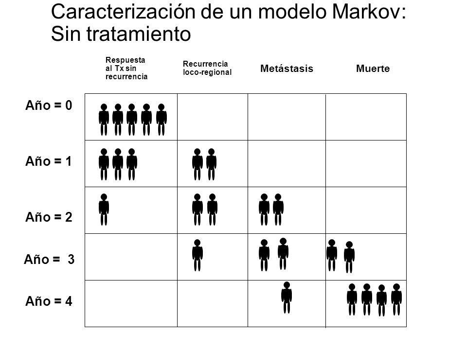 Año = 0 Año = 1 Año = 2 Año = 3 Año = 4 Respuesta al Tx sin recurrencia Recurrencia loco-regional MetástasisMuerte Caracterización de un modelo markov: Con tratamiento