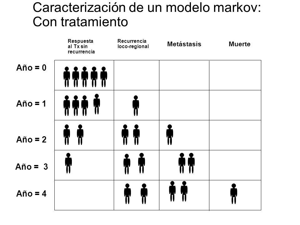 Árbol en un ciclo Markov