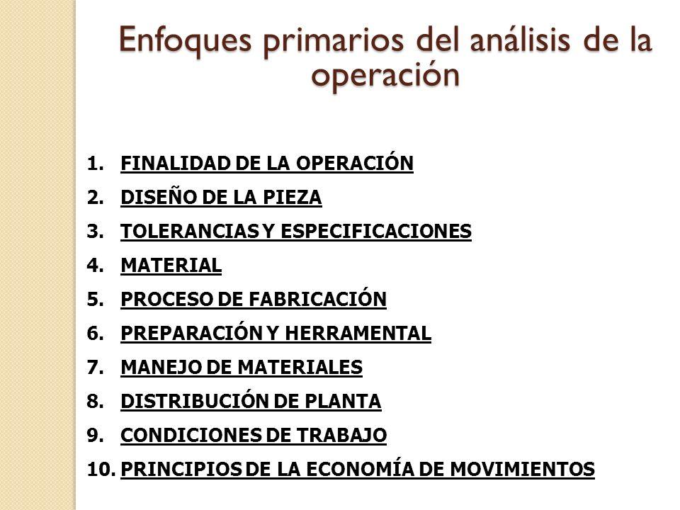 1.FINALIDAD DE LA OPERACIÓN 2.DISEÑO DE LA PIEZA 3.TOLERANCIAS Y ESPECIFICACIONES 4.MATERIAL 5.PROCESO DE FABRICACIÓN 6.PREPARACIÓN Y HERRAMENTAL 7.MA