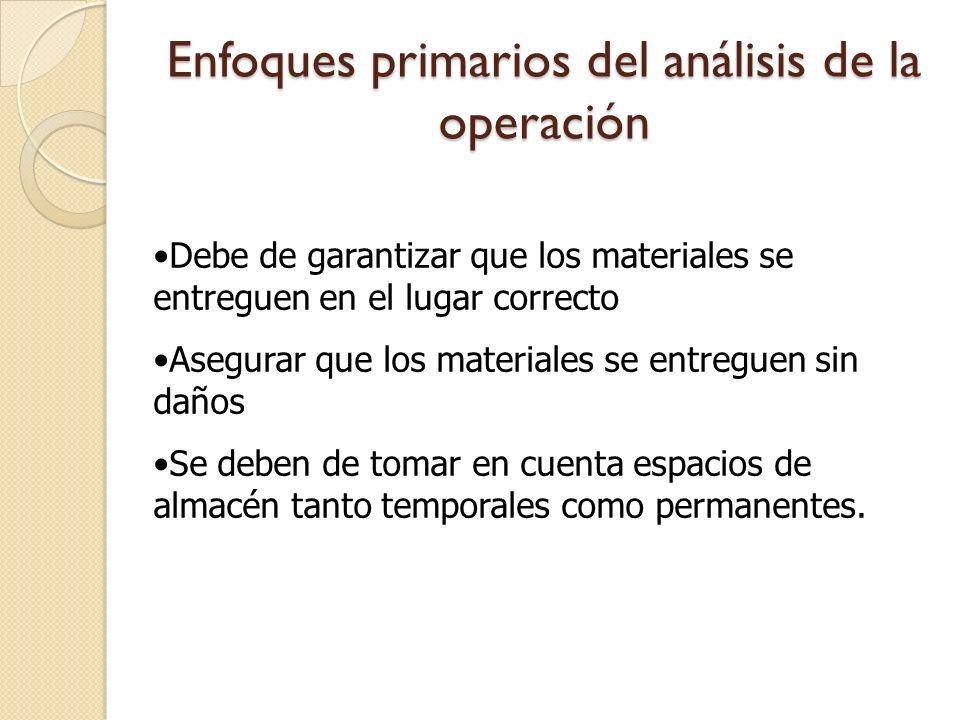 Enfoques primarios del análisis de la operación Debe de garantizar que los materiales se entreguen en el lugar correcto Asegurar que los materiales se