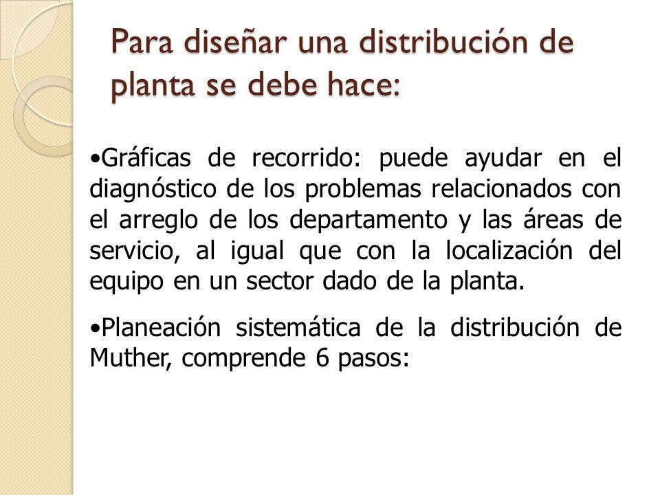 Para diseñar una distribución de planta se debe hace: Gráficas de recorrido: puede ayudar en el diagnóstico de los problemas relacionados con el arreg
