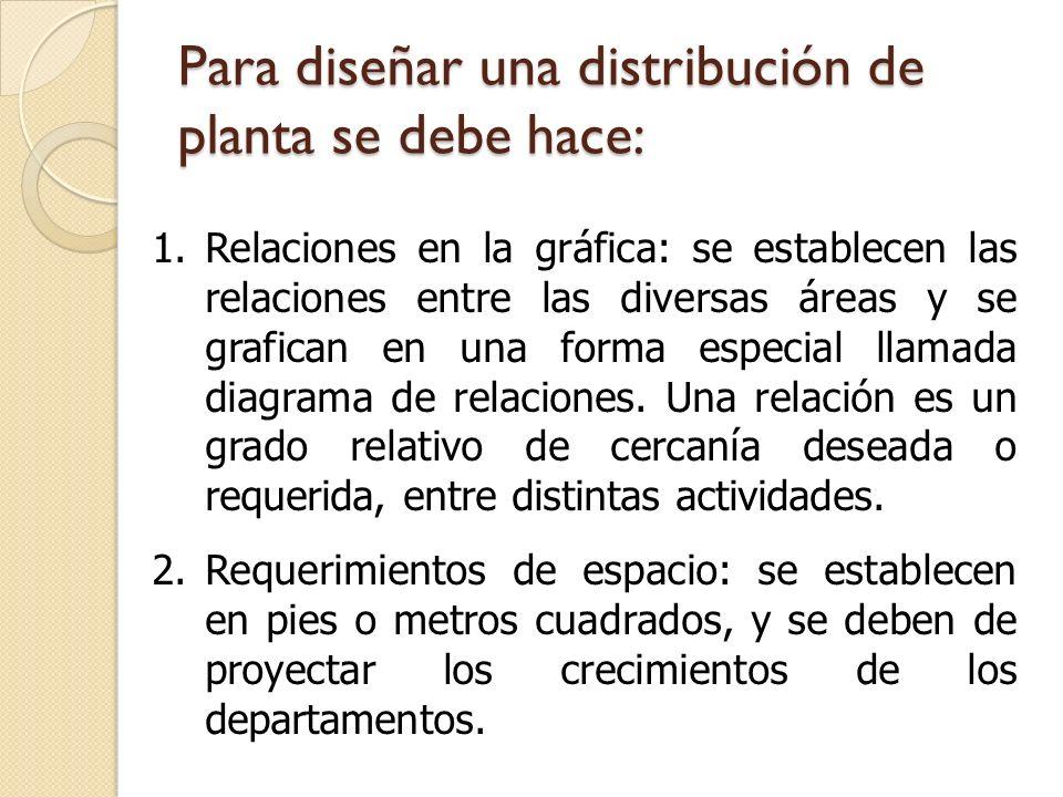 Para diseñar una distribución de planta se debe hace: 1.Relaciones en la gráfica: se establecen las relaciones entre las diversas áreas y se grafican