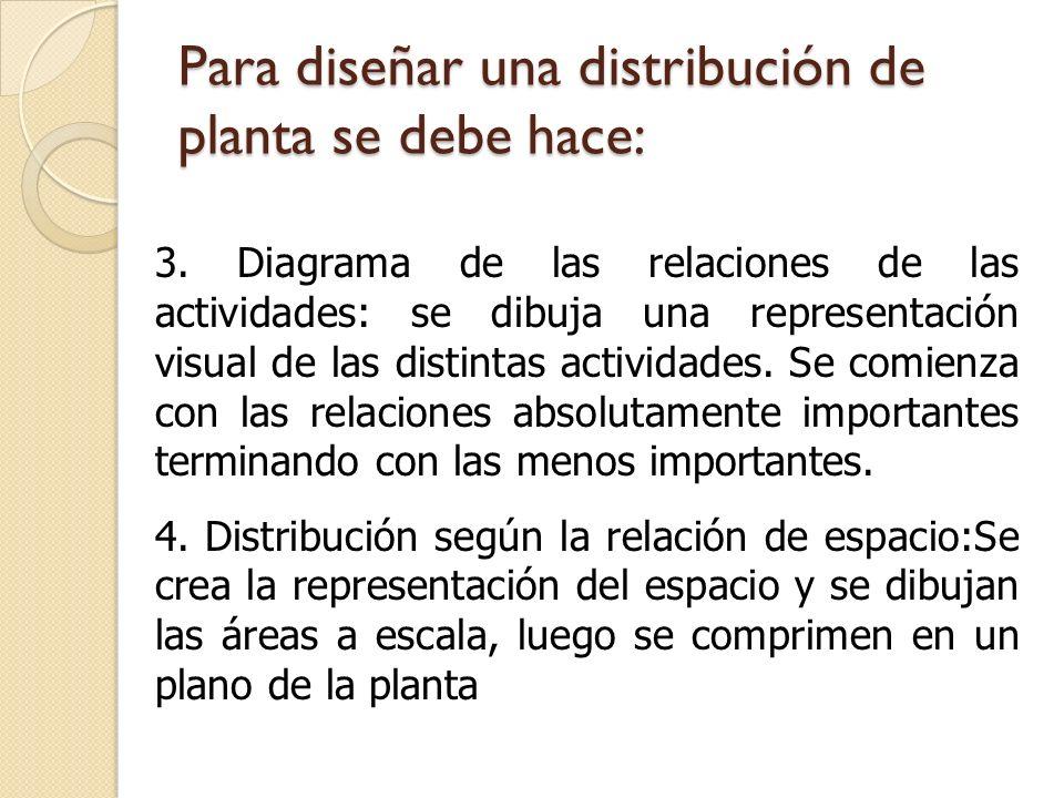 Para diseñar una distribución de planta se debe hace: 3. Diagrama de las relaciones de las actividades: se dibuja una representación visual de las dis