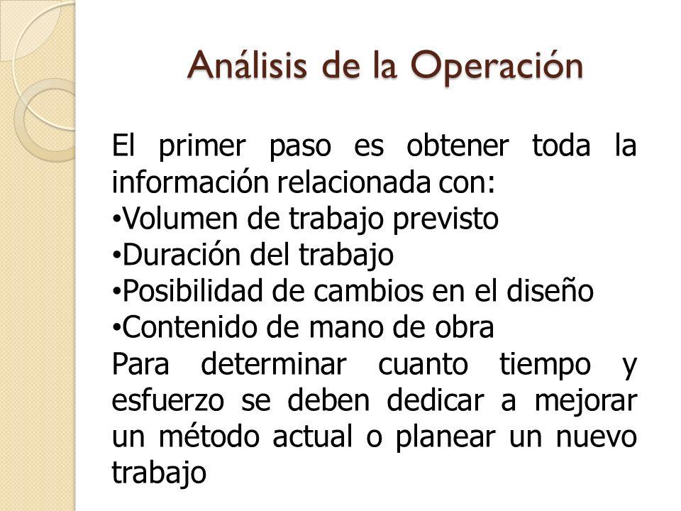 Análisis de la Operación Luego se reúne la información de manufactura la cual incluye: Operaciones Instalaciones Transportes Distancias Inspecciones Inventarios Almacenes Tiempos.
