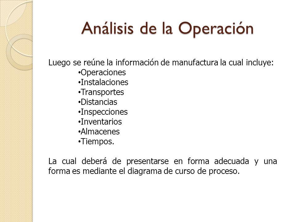 Análisis de la Operación Luego se reúne la información de manufactura la cual incluye: Operaciones Instalaciones Transportes Distancias Inspecciones I