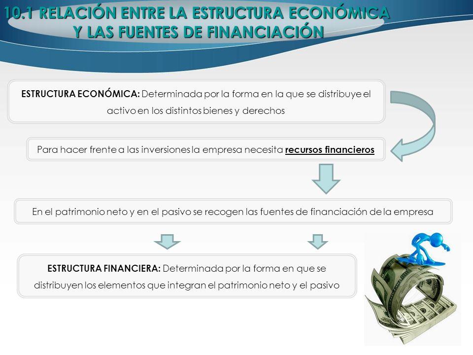 10.1 RELACIÓN ENTRE LA ESTRUCTURA ECONÓMICA Y LAS FUENTES DE FINANCIACIÓN Y LAS FUENTES DE FINANCIACIÓN FUENTES DE FINANCIACIÓN: - Recursos permanentes: Financiación disponible para la empresa un periodo largo de tiempo.