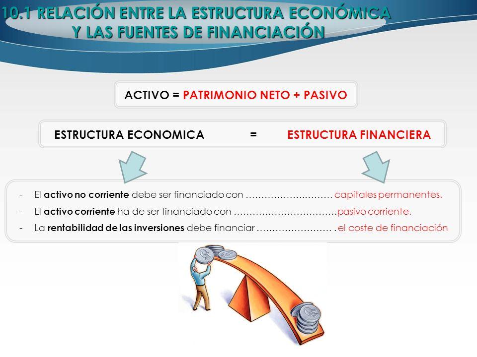ACTIVO = PATRIMONIO NETO + PASIVO 10.1 RELACIÓN ENTRE LA ESTRUCTURA ECONÓMICA Y LAS FUENTES DE FINANCIACIÓN Y LAS FUENTES DE FINANCIACIÓN ESTRUCTURA E