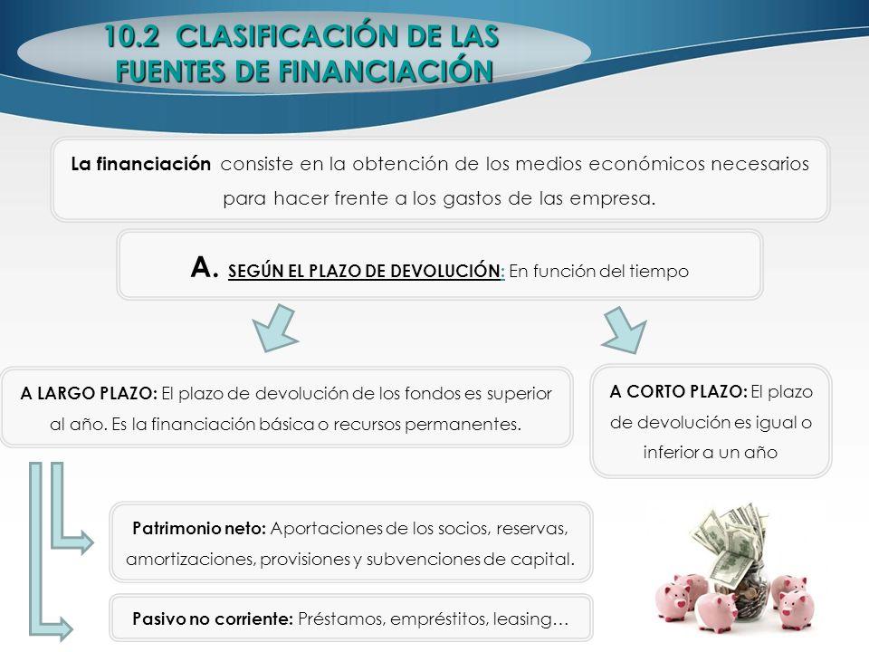 La financiación consiste en la obtención de los medios económicos necesarios para hacer frente a los gastos de las empresa. 10.2 CLASIFICACIÓN DE LAS