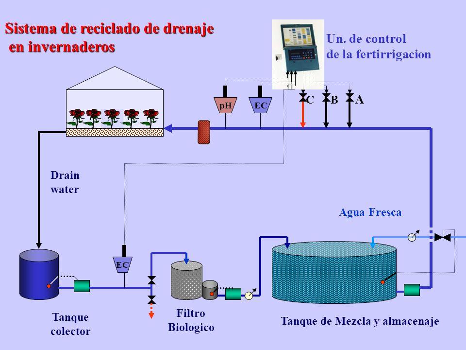 Control de clima en invernaderos Control de clima en invernaderos Optimizacion de condiciones