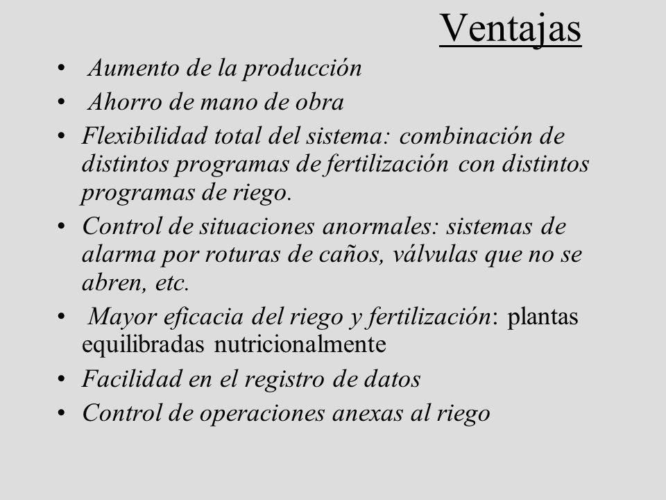Computadoras para Agricultura: Como Funcionan? El Principio Basico: Proceso de Datos Outputs ( comandos): Valvulas Bombas Fert. Bomb de Agua Ventanas