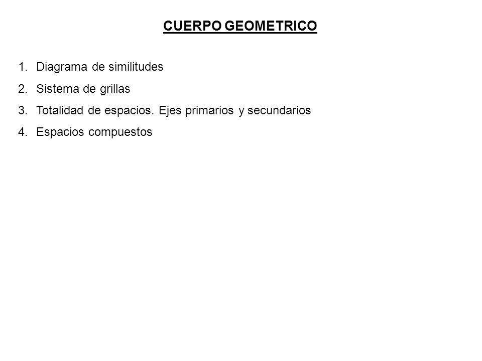CUERPO GEOMETRICO 1.Diagrama de similitudes 2.Sistema de grillas 3.Totalidad de espacios. Ejes primarios y secundarios 4.Espacios compuestos