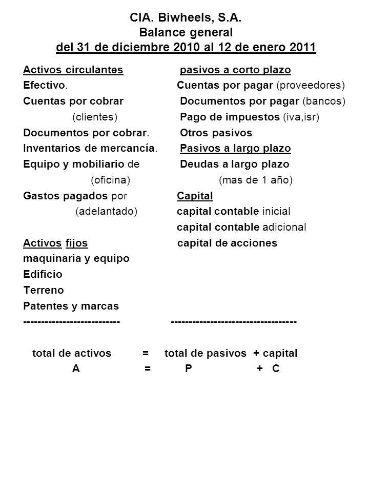 CIA. Biwheels, S.A. Balance general del 31 de diciembre 2010 al 12 de enero 2011 Activos circulantes pasivos a corto plazo Efectivo. Cuentas por pagar