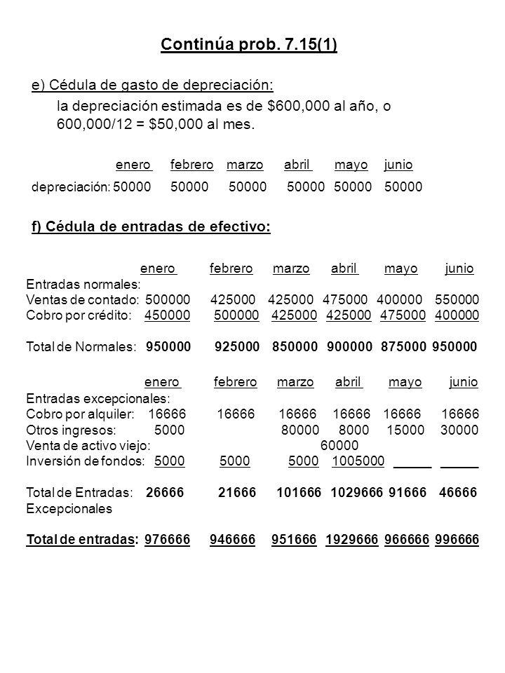 Continúa prob. 7.15(1) e) Cédula de gasto de depreciación: la depreciación estimada es de $600,000 al año, o 600,000/12 = $50,000 al mes. enero febrer