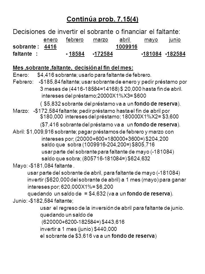 Continúa prob. 7.15(4) Decisiones de invertir el sobrante o financiar el faltante: enero febrero marzo abril mayo junio sobrante : 4416 1009916 faltan
