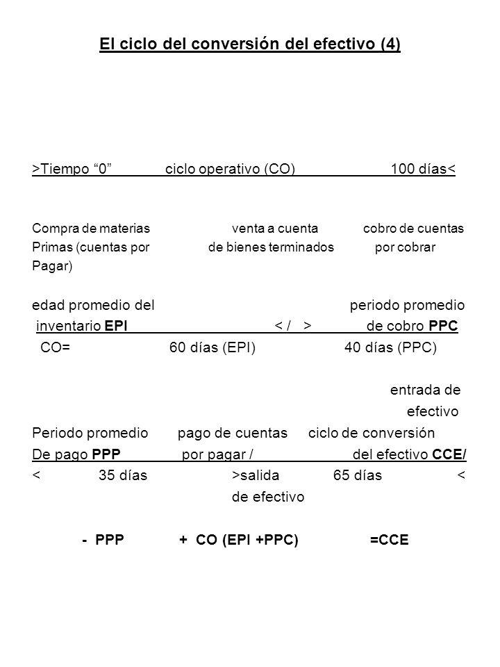 El ciclo del conversión del efectivo (4) >Tiempo 0ciclo operativo (CO) 100 días< Compra de materiasventa a cuenta cobro de cuentas Primas (cuentas por