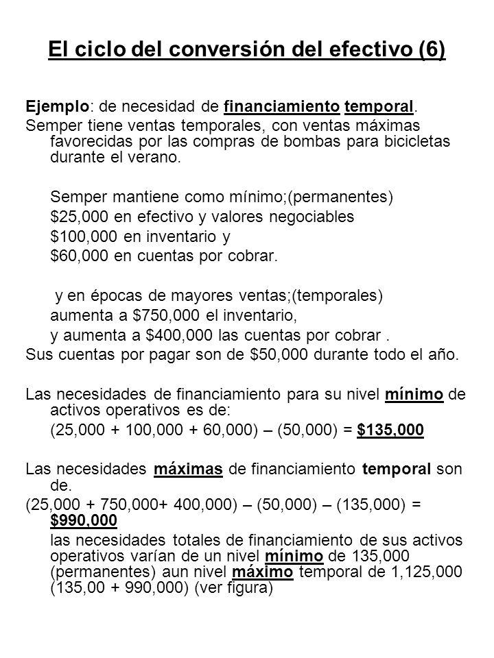 El ciclo del conversión del efectivo (6) Ejemplo: de necesidad de financiamiento temporal. Semper tiene ventas temporales, con ventas máximas favoreci