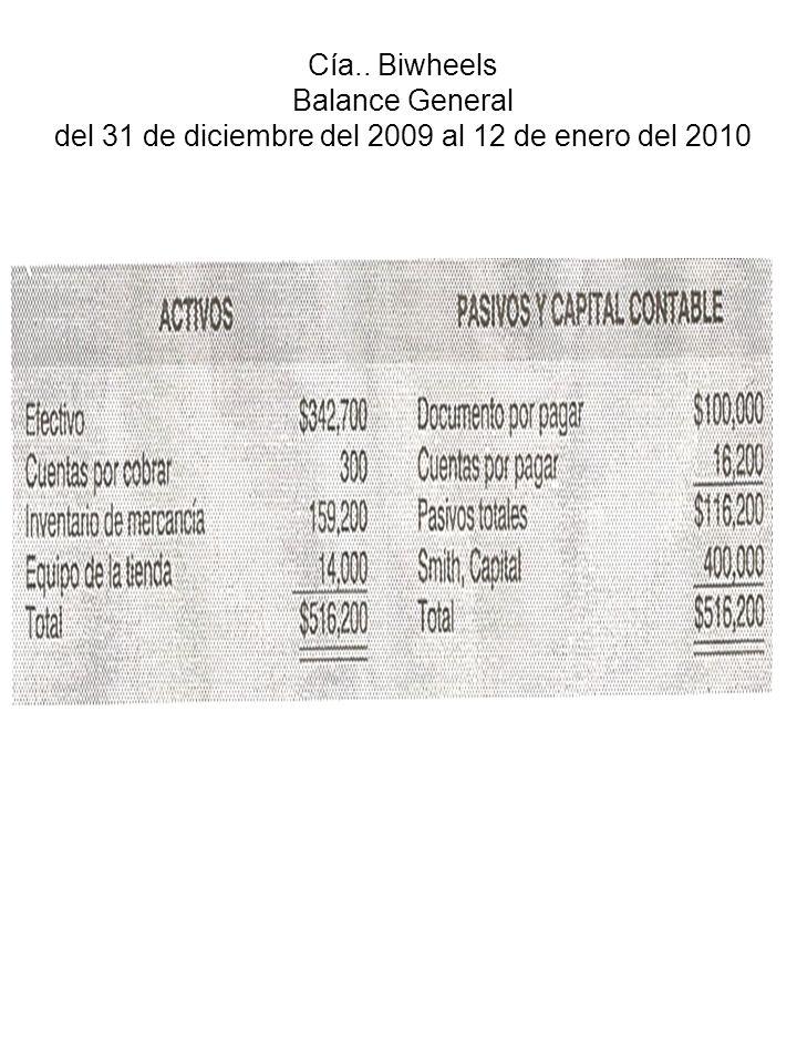 Presupuesto de operación (7)