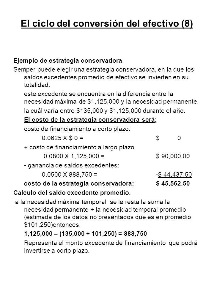 El ciclo del conversión del efectivo (8) Ejemplo de estrategia conservadora. Semper puede elegir una estrategia conservadora, en la que los saldos exc