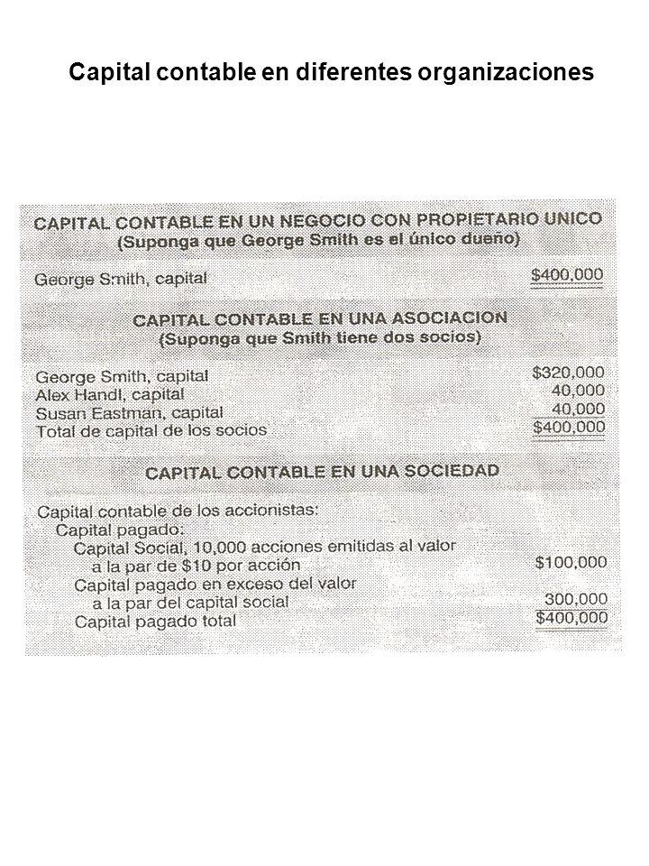 Capital contable en diferentes organizaciones