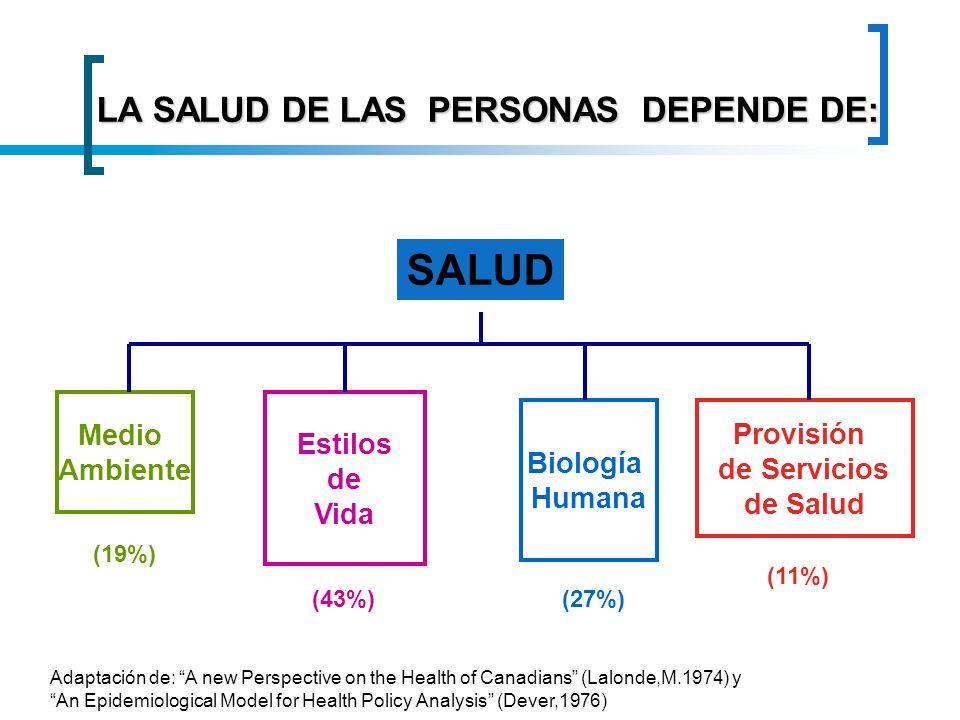 LA SALUD DE LAS PERSONAS DEPENDE DE: SALUD Medio Ambiente Estilos de Vida Biología Humana Provisión de Servicios de Salud (19%) (43%)(27%) (11%) Adapt