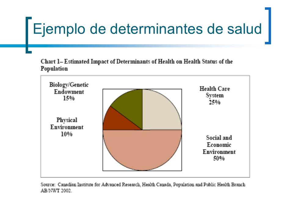 Ejemplo de determinantes de salud