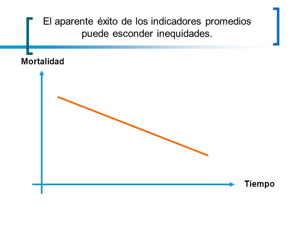 Mortalidad Tiempo El aparente éxito de los indicadores promedios puede esconder inequidades.