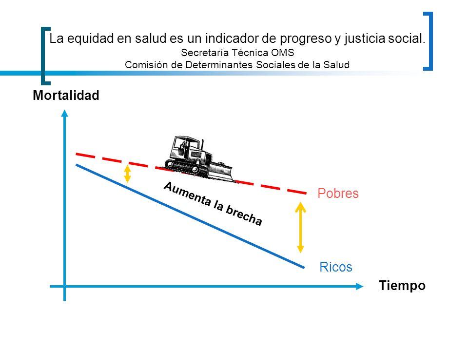 Ricos Pobres Mortalidad Tiempo La equidad en salud es un indicador de progreso y justicia social. Secretaría Técnica OMS Comisión de Determinantes Soc