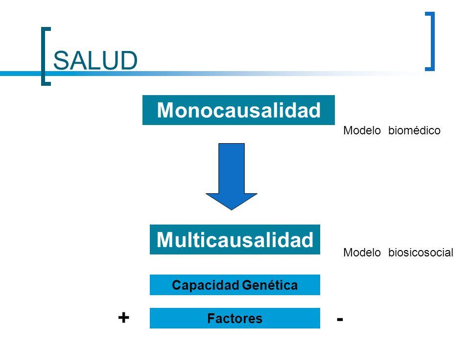SALUD Monocausalidad Multicausalidad Capacidad Genética + - Factores Modelo biomédico Modelo biosicosocial
