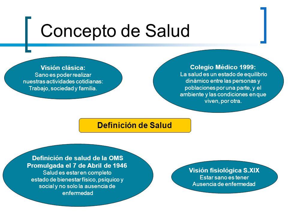 Visión fisiológica S.XIX Estar sano es tener Ausencia de enfermedad Definición de salud de la OMS Promulgada el 7 de Abril de 1946 Salud es estar en c