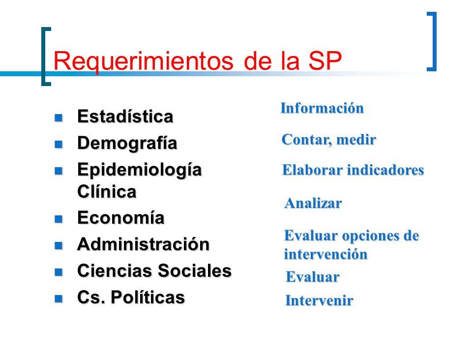 Requerimientos de la SP Estadística Estadística Demografía Demografía Epidemiología Clínica Epidemiología Clínica Economía Economía Administración Adm