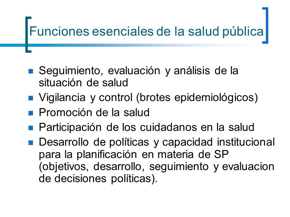 Funciones esenciales de la salud pública Seguimiento, evaluación y análisis de la situación de salud Vigilancia y control (brotes epidemiológicos) Pro