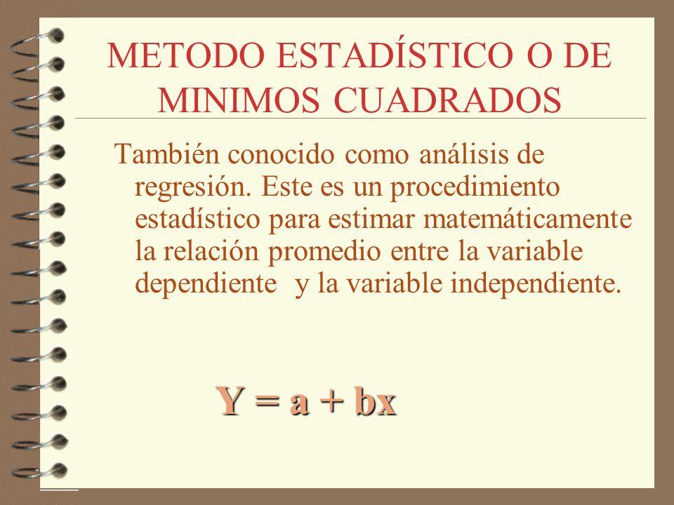 METODO ESTADÍSTICO O DE MINIMOS CUADRADOS También conocido como análisis de regresión. Este es un procedimiento estadístico para estimar matemáticamen