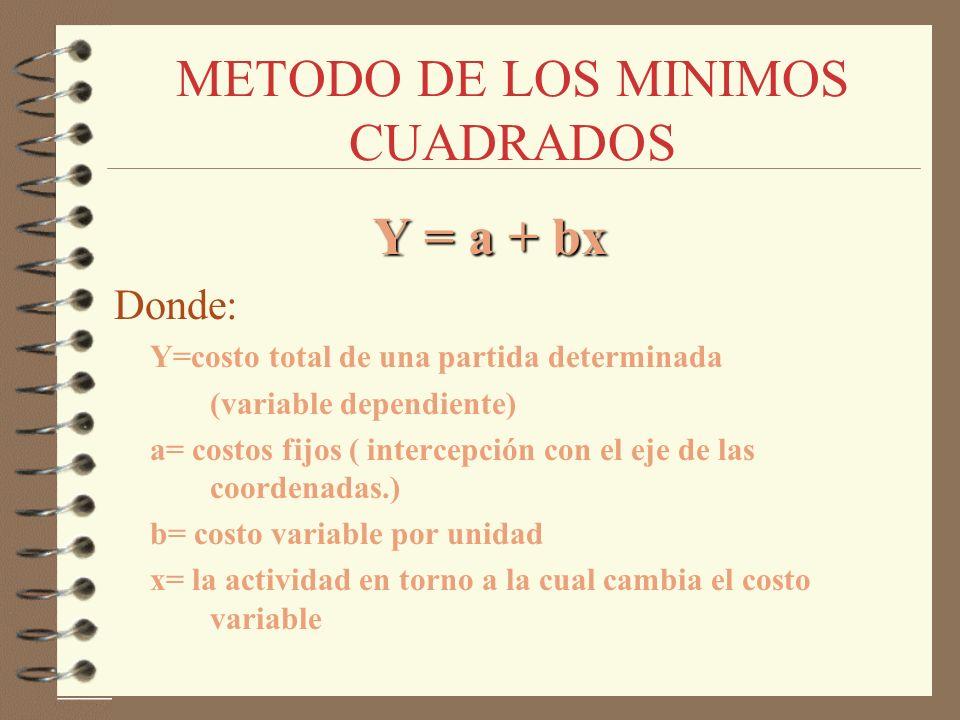 METODO DE LOS MINIMOS CUADRADOS Y = a + bx Y = a + bx Donde: Y=costo total de una partida determinada (variable dependiente) a= costos fijos ( interce
